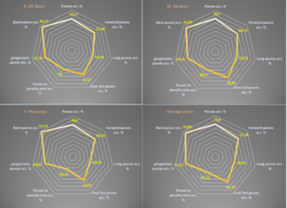 Three promising full-backs - data analysis statistics