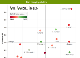 Finding the best young defensive midfielders in Ligue 1 - data analysis statistics