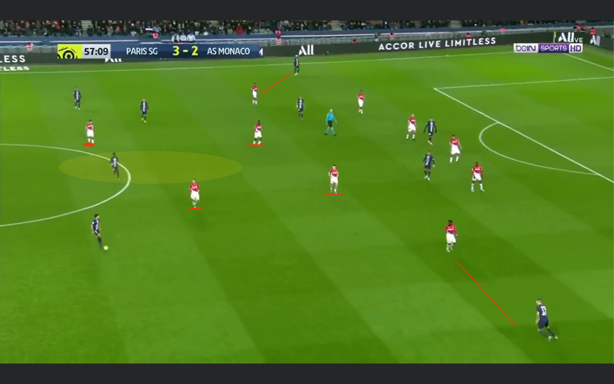 Ligue 1 2019/20: Paris Saint Germain vs AS Monaco - tactical analysis tactics