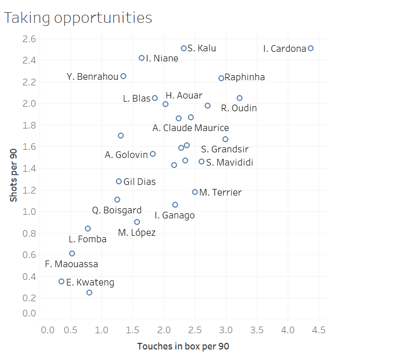 Finding the best young wingers in Ligue 1 - data analysis statistics