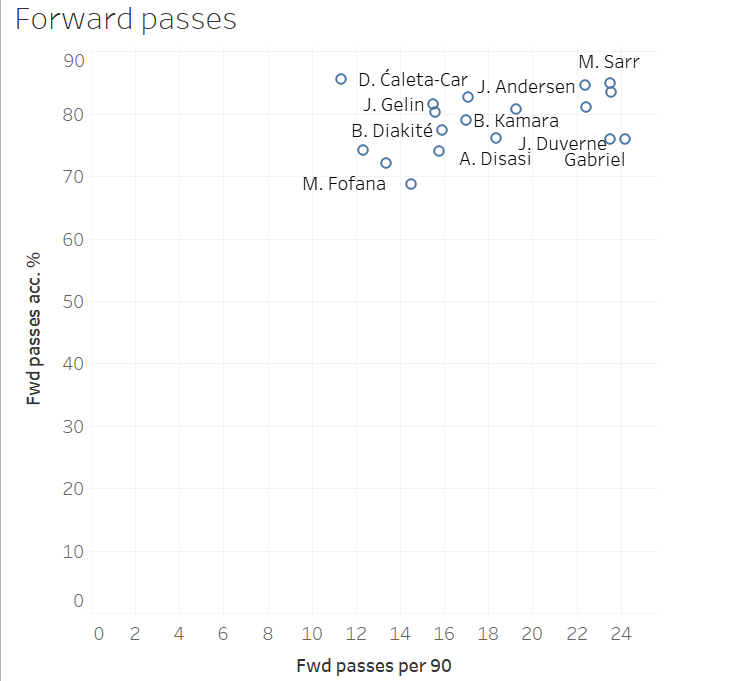 Finding the best young centre-backs in Ligue 1 - data analysis statistics