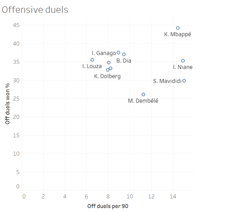 Finding the best young strikers in Ligue 1 - data analysis statistics