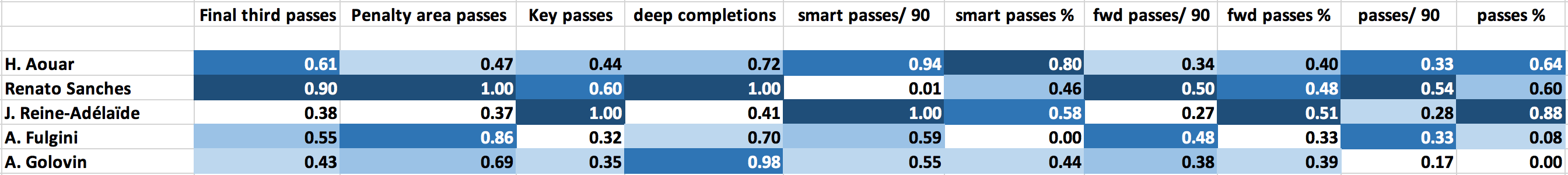 Finding the best young attacking midfielders in Ligue 1 - data analysis statistics