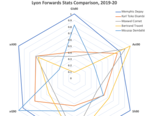 Can Karl Toko Ekambi help Lyon beat out PSG? - data analysis - statistics