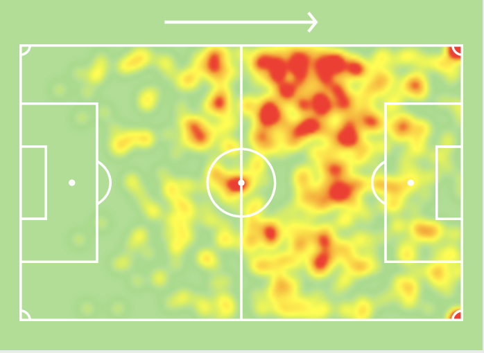 Memphis Depay 2019/20 - Data Analysis