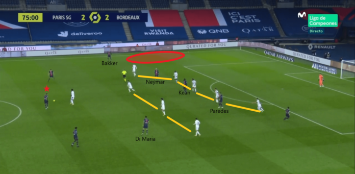 Ligue 1 2020/21: Paris Saint‑Germain vs Bordeaux - tactical analysis tactics